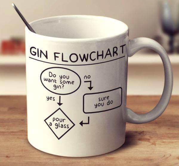 Gin flowchart